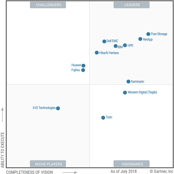 Gartner Pure Storage Rapport 2018