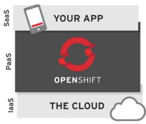 PaaS OpenShift