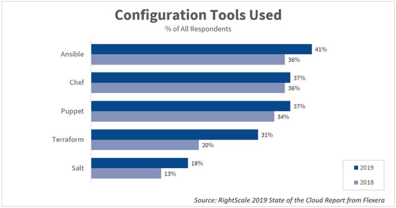 configuration-tools-used-2019-2018