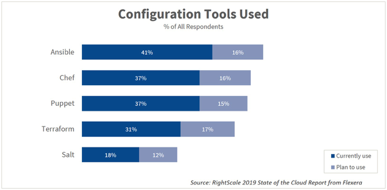 configuration-tools-used