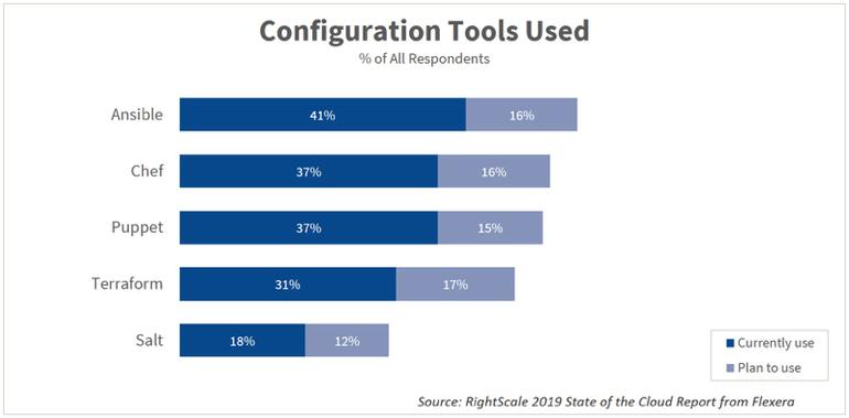 configuration-tools-used